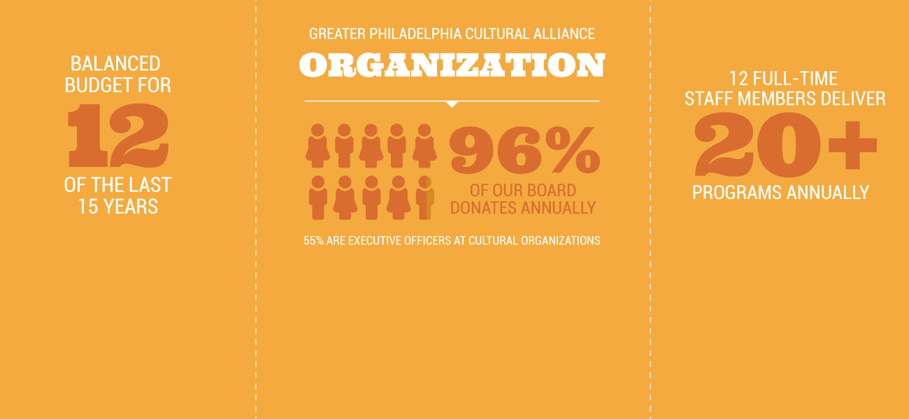 Greater Philadelphia Cultural Alliance Impact: a chart showing 96% of our board donates annually and 55% of them are cultural organization executive directors, 12 full-time staff deliver 20+ programs annually and that we've had a balanced budget for 12yrs