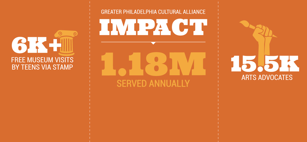 The Cultural Alliance impacts 1.18 million people annually-- teens make more than 6K visits to museums through STAMP and more than 15.5K advocates take action annually.