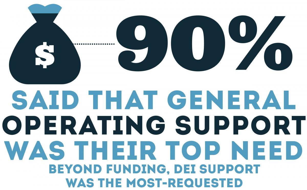90% said that general operating support was their top need. Beyond Funding, DEI support was the most requested