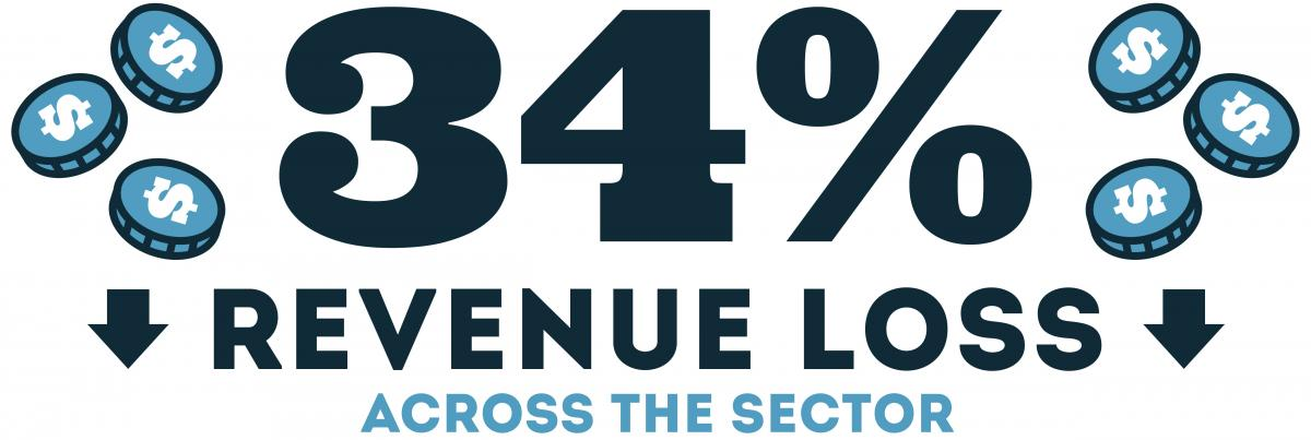 34% in revenue loss across the sector