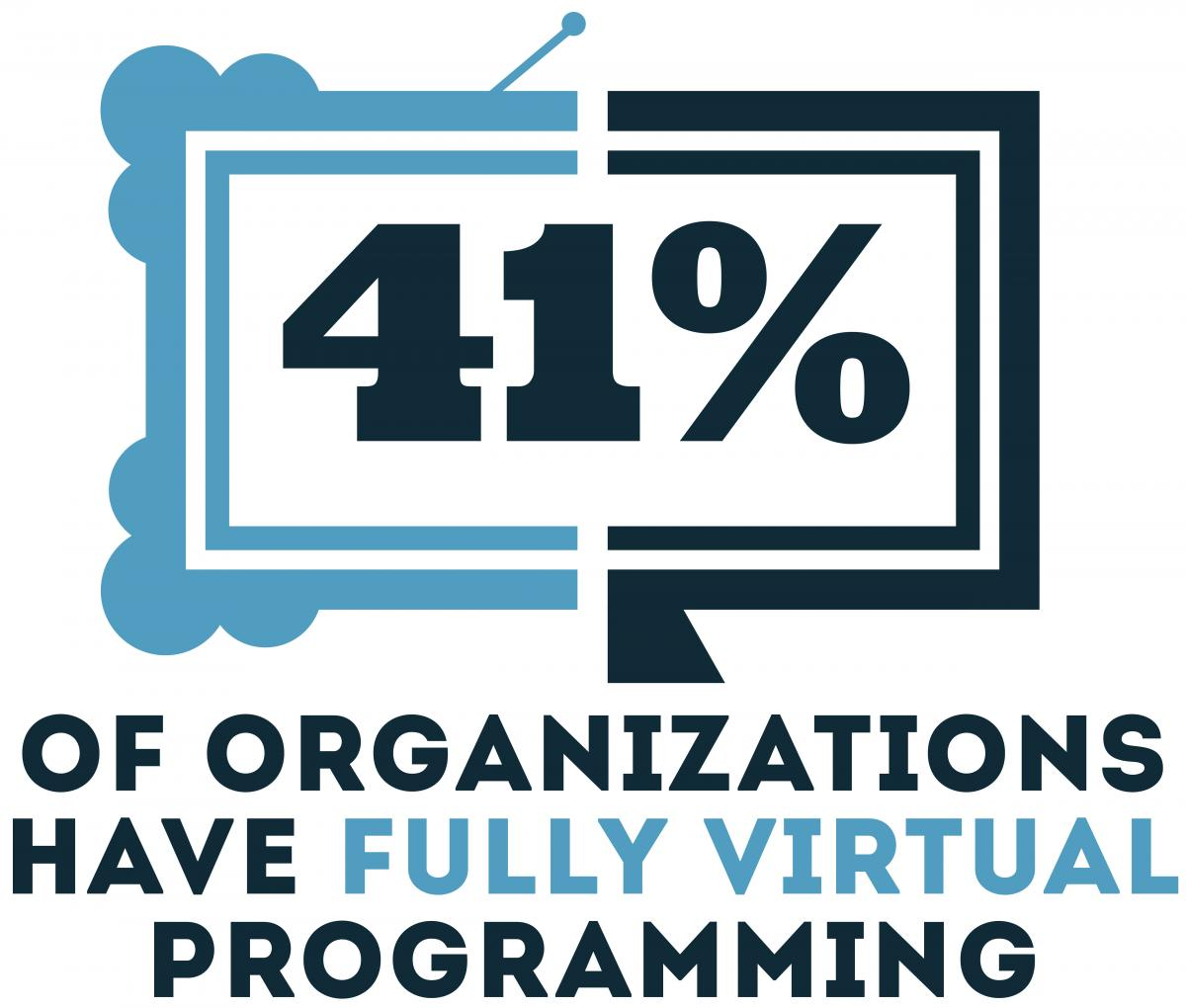 41% of organizations have full virtual programming