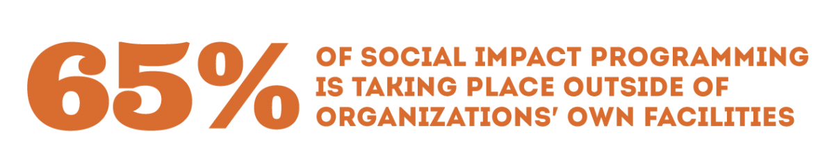 65 percent of social impact programming is taking place outside of organizations' own facilities