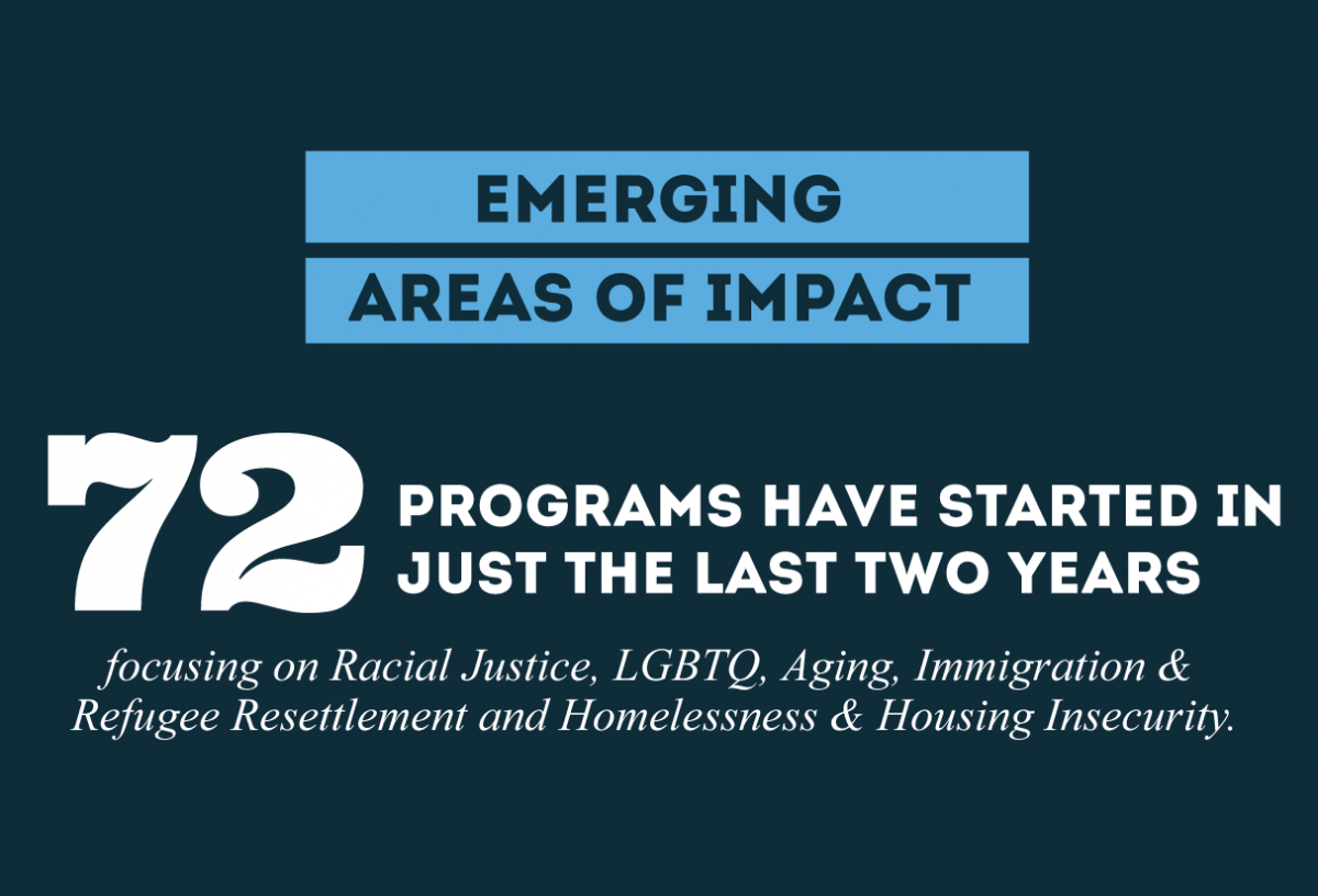 Emerging areas of impact: 72 programs have started in just the last two years fcousing on racial justice, LGBTQ, aging, immigration & refugee resettlement and homelessness & housing insecurity.