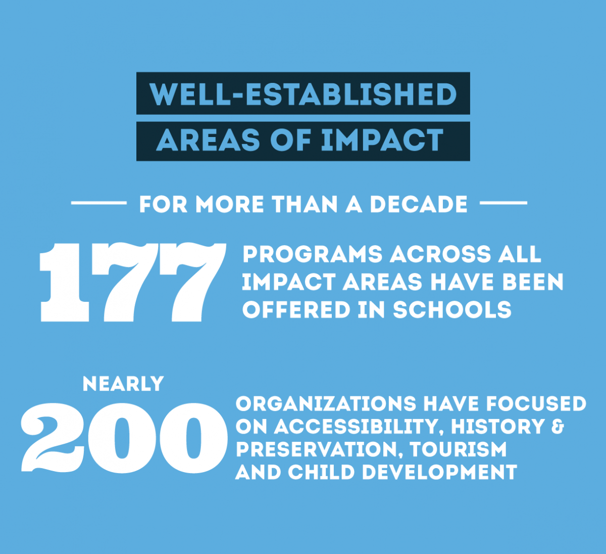 Well-Established areas of impact: for more than a decade 177 programs across all impact aras have been offered in schools and nearly 200 organizations have focused on accessibility, history, tourism and child development